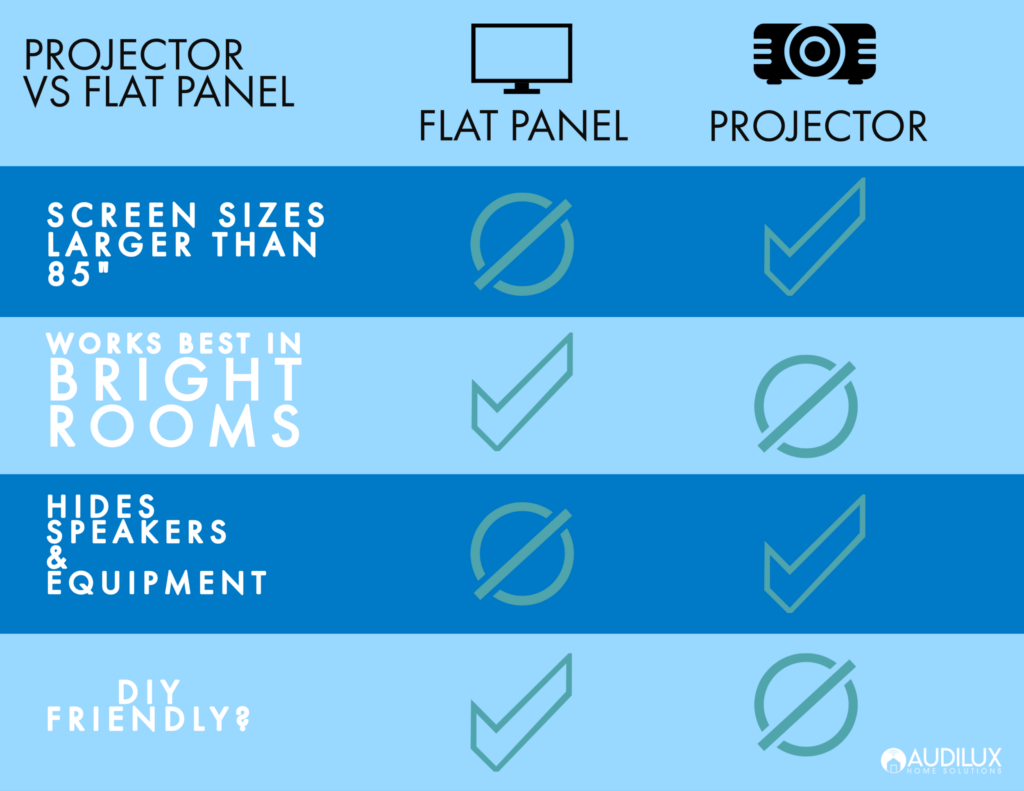 Flat Panel vs Projector for Home Theater