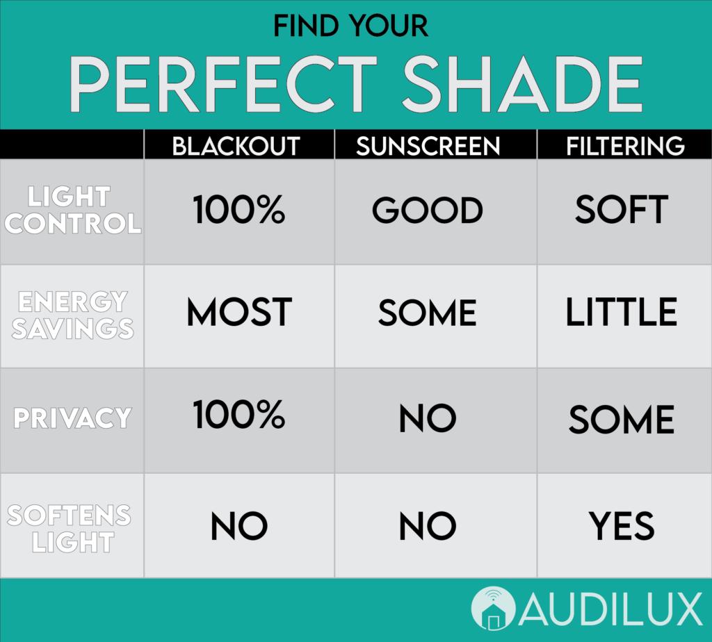 Motorized Shade Material Comparison
