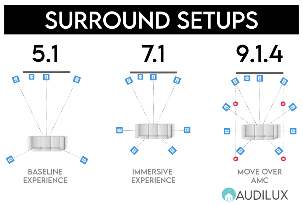 Example of Common Surround Sound Formats & Speaker Layouts