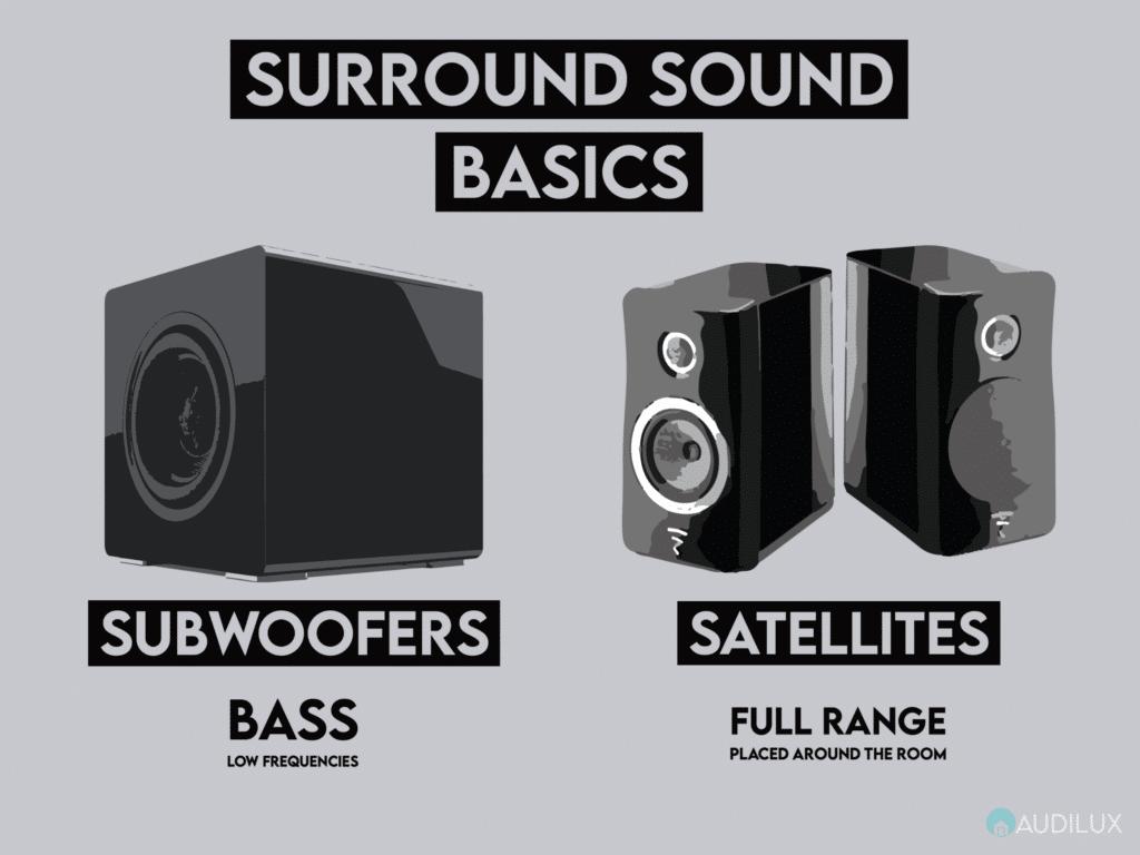 Surround Sound Basics