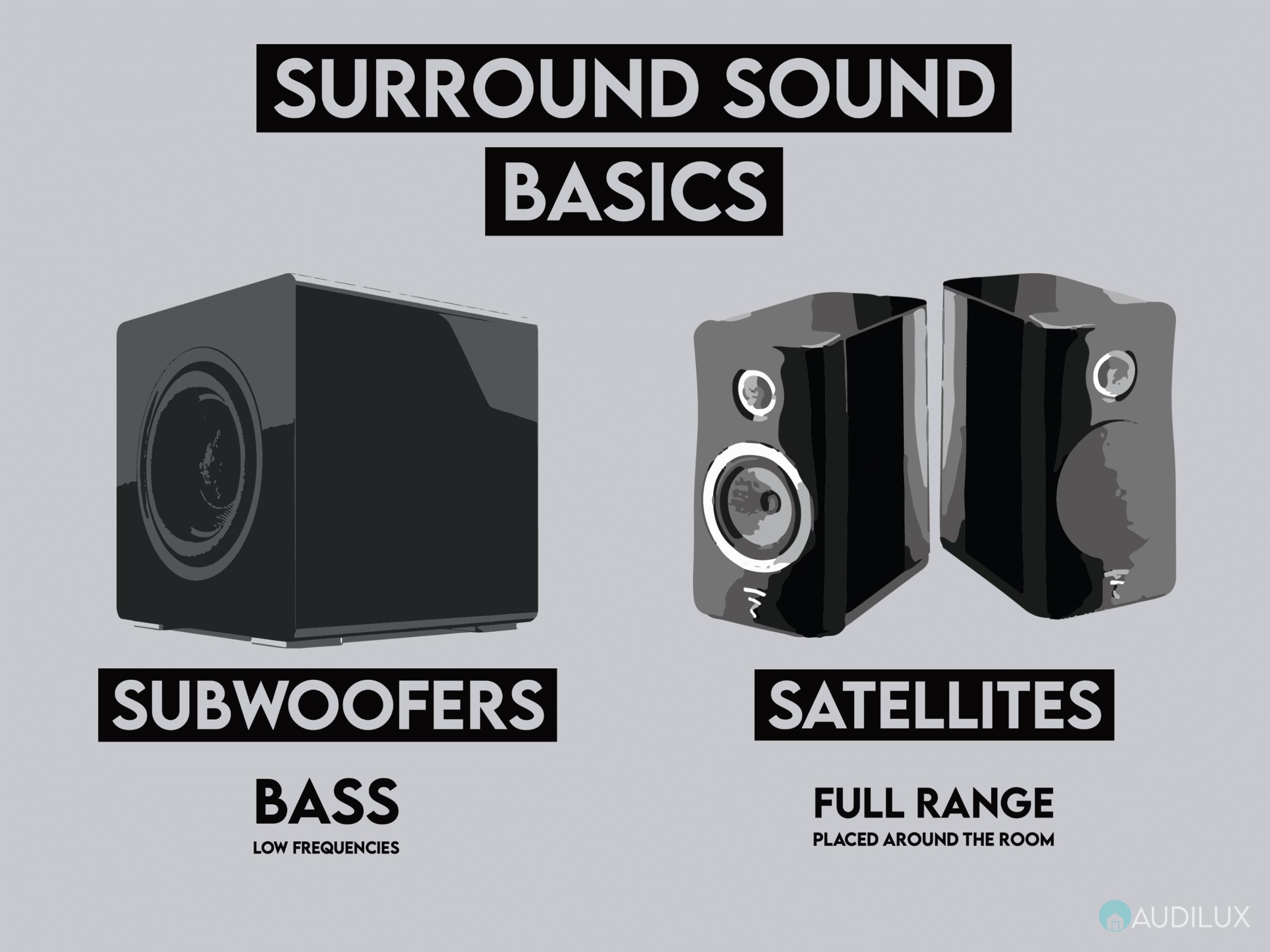 Best Guide to Surround Sound Basics