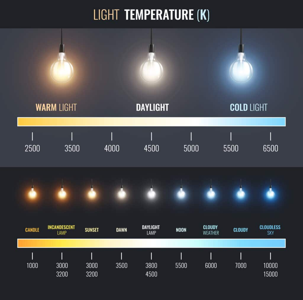 Chart illustrating color temperature